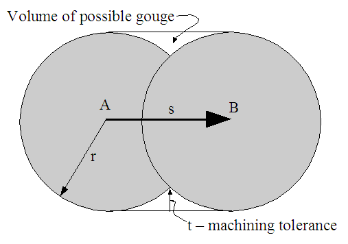 Diagram of machining tolerance