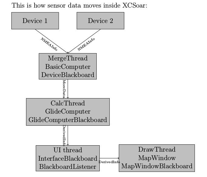 xcsoardataflow